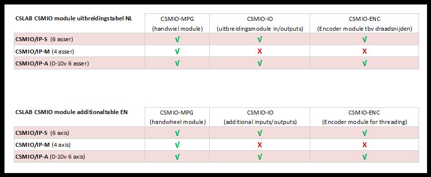 Module tabel CSMIO
